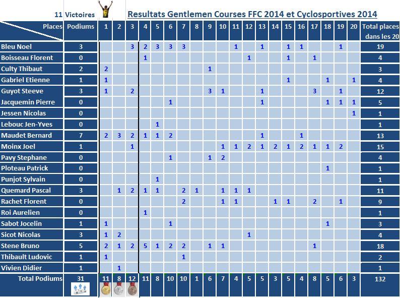 resulttats-ffc_2014